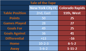 NYC vs Colorado